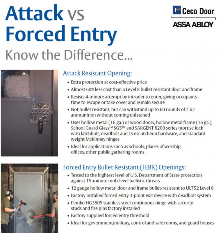 Attack and Forced Entry Resistant Doors